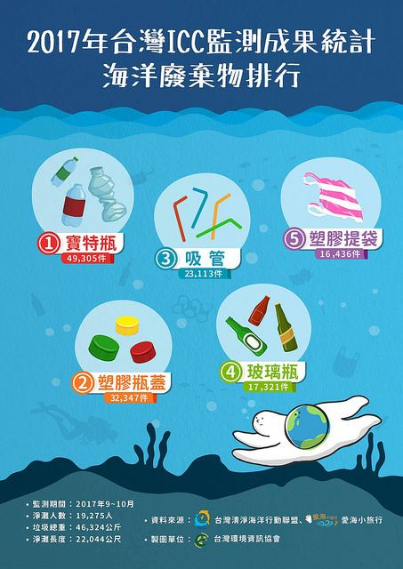 台灣2017年9-10月海洋廢棄物結果前五名:  1.寶特瓶   - 49,305件  2,塑膠瓶蓋 - 32,347件  3.吸管     - 23,113件  4.玻璃瓶   - 17,321件  5.塑膠提袋 - 16,436件  淨灘人數:19,275人  垃圾總重:46,324公斤  資料來源:台灣清淨海洋行動聯盟       愛海小旅行